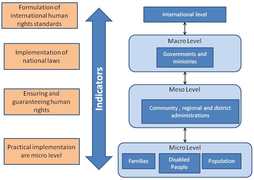 Levels of indicators