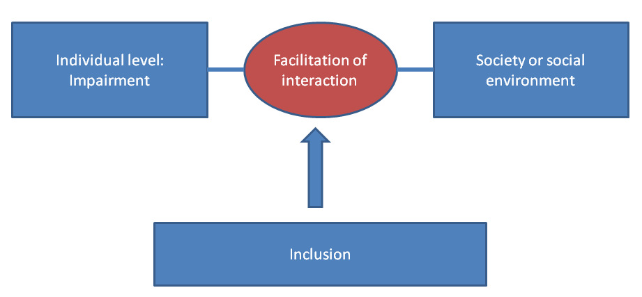 Inclusive model of disability and inclusion